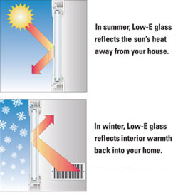 Understanding energy efficient windows kathy maguire for Low energy windows